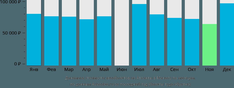 Динамика стоимости авиабилетов из Атланты в Манилу по месяцам