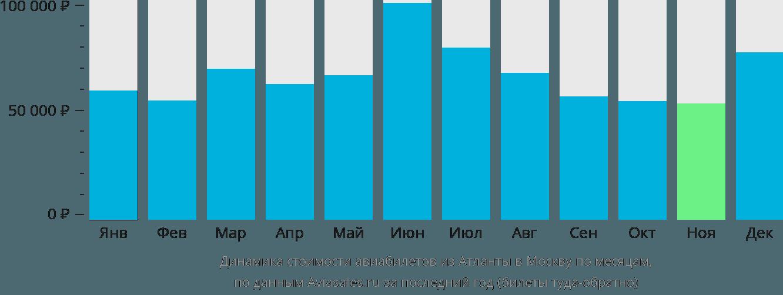 Динамика стоимости авиабилетов из Атланты в Москву по месяцам