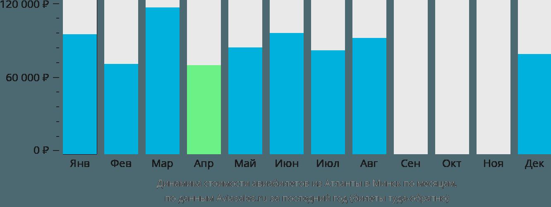 Динамика стоимости авиабилетов из Атланты в Минск по месяцам