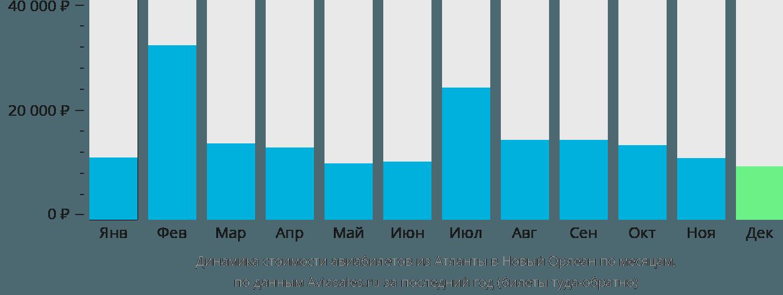 Динамика стоимости авиабилетов из Атланты в Новый Орлеан по месяцам