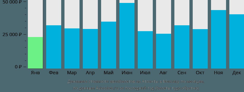 Динамика стоимости авиабилетов из Атланты в Мексику по месяцам