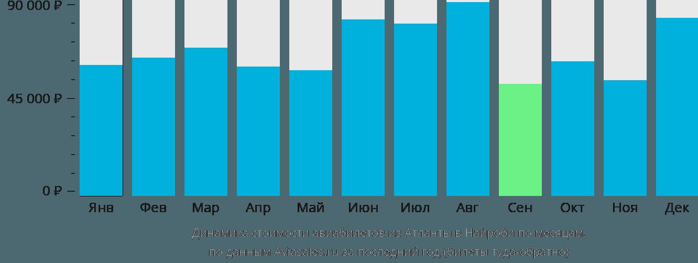 Динамика стоимости авиабилетов из Атланты в Найроби по месяцам