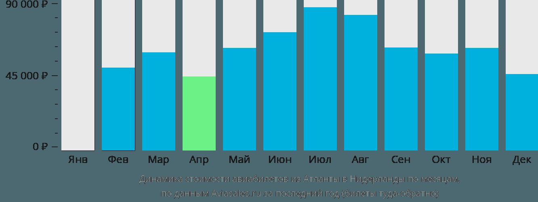 Динамика стоимости авиабилетов из Атланты в Нидерланды по месяцам