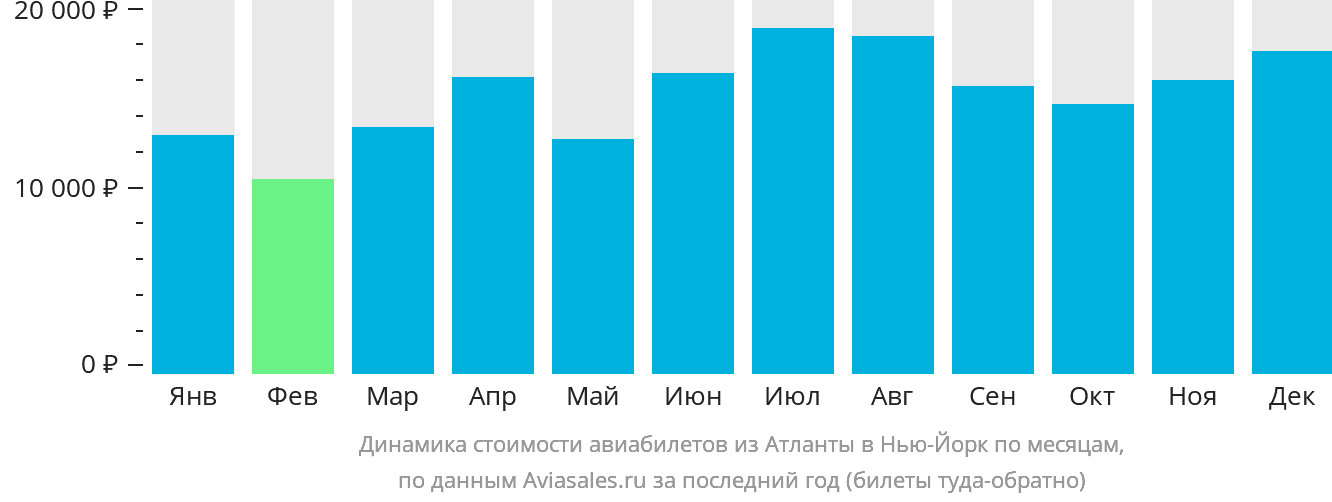 Динамика стоимости авиабилетов из Атланты в Нью-Йорк по месяцам