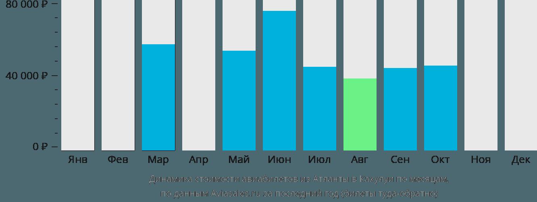 Динамика стоимости авиабилетов из Атланты в Кахулуи по месяцам