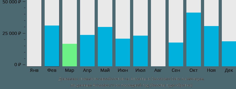 Динамика стоимости авиабилетов из Атланты в Оклахома-Сити по месяцам