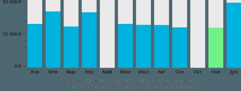 Динамика стоимости авиабилетов из Атланты в Онтарио по месяцам
