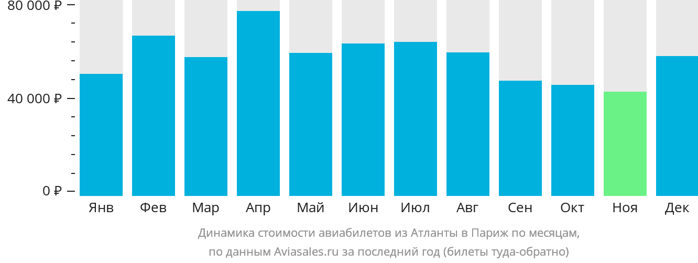 Динамика стоимости авиабилетов из Атланты в Париж по месяцам