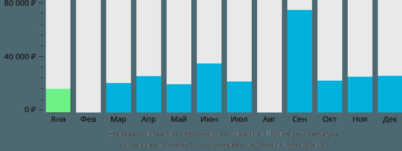 Динамика стоимости авиабилетов из Атланты в Портленд по месяцам
