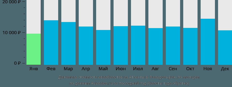 Динамика стоимости авиабилетов из Атланты в Филадельфию по месяцам