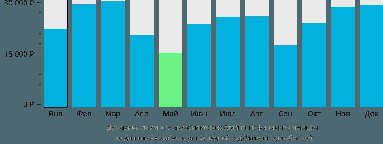 Динамика стоимости авиабилетов из Атланты в Финикс по месяцам