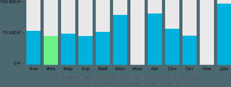 Динамика стоимости авиабилетов из Атланты на Филиппины по месяцам