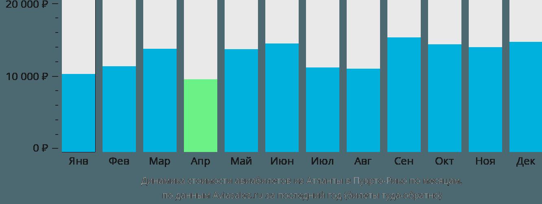 Динамика стоимости авиабилетов из Атланты в Пуэрто-Рико по месяцам