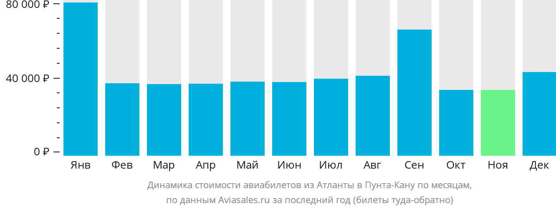 Динамика стоимости авиабилетов из Атланты в Пунта-Кану по месяцам