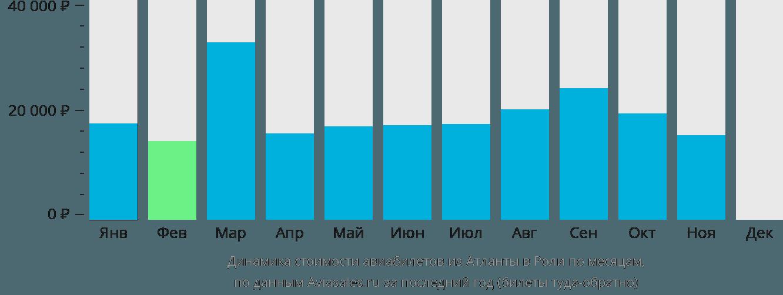 Динамика стоимости авиабилетов из Атланты в Роли по месяцам