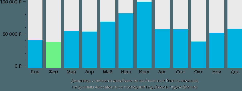 Динамика стоимости авиабилетов из Атланты в Рим по месяцам