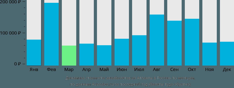 Динамика стоимости авиабилетов из Атланты в Россию по месяцам