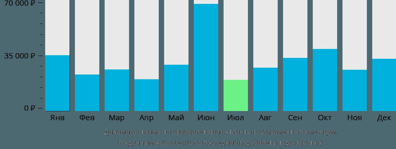Динамика стоимости авиабилетов из Атланты в Сакраменто по месяцам