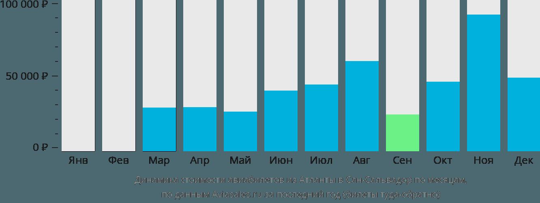 Динамика стоимости авиабилетов из Атланты в Сан-Сальвадор по месяцам