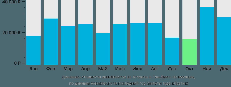 Динамика стоимости авиабилетов из Атланты в Сан-Диего по месяцам