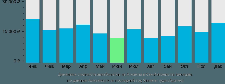 Динамика стоимости авиабилетов из Атланты в Сан-Антонио по месяцам