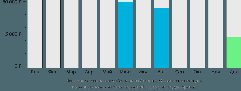 Динамика стоимости авиабилетов из Атланты в Саванну по месяцам