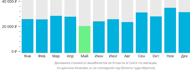 Динамика стоимости авиабилетов из Атланты в Сиэтл по месяцам