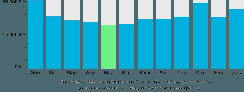 Динамика стоимости авиабилетов из Атланты в Сан-Франциско по месяцам