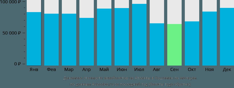 Динамика стоимости авиабилетов из Атланты в Хошимин по месяцам