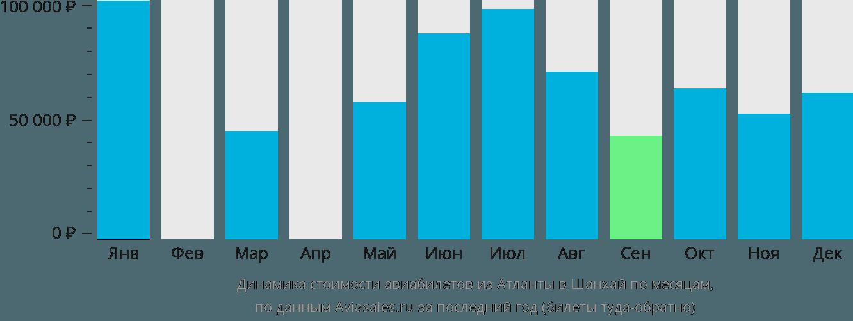 Динамика стоимости авиабилетов из Атланты в Шанхай по месяцам