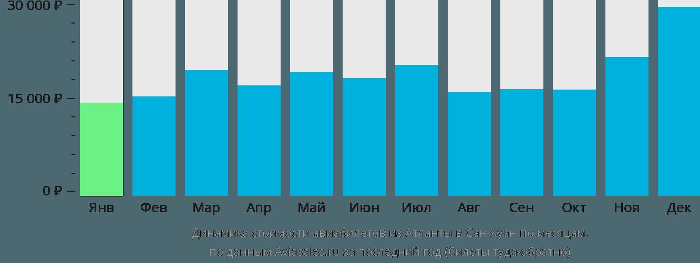 Динамика стоимости авиабилетов из Атланты в Сан-Хуан по месяцам