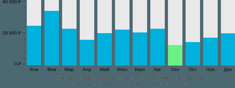 Динамика стоимости авиабилетов из Атланты в Солт-Лейк-Сити по месяцам