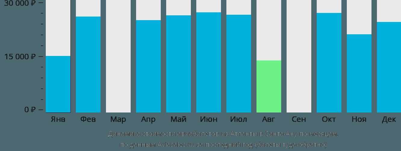 Динамика стоимости авиабилетов из Атланты в Санта-Ану по месяцам