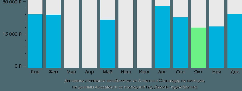Динамика стоимости авиабилетов из Атланты в Сальвадор по месяцам
