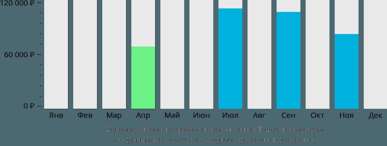 Динамика стоимости авиабилетов из Атланты в Ташкент по месяцам