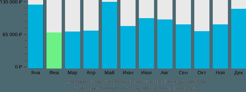 Динамика стоимости авиабилетов из Атланты в Таиланд по месяцам