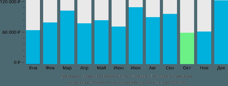 Динамика стоимости авиабилетов из Атланты в Тель-Авив по месяцам
