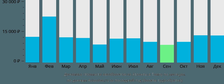 Динамика стоимости авиабилетов из Атланты в Тампу по месяцам