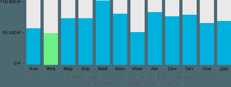 Динамика стоимости авиабилетов из Атланты в Турцию по месяцам