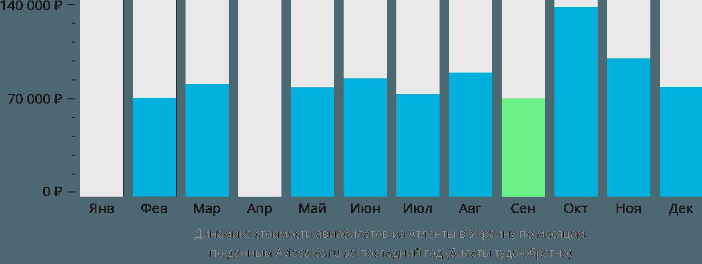 Динамика стоимости авиабилетов из Атланты в Украину по месяцам