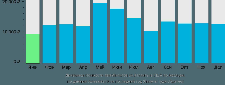 Динамика стоимости авиабилетов из Атланты в США по месяцам