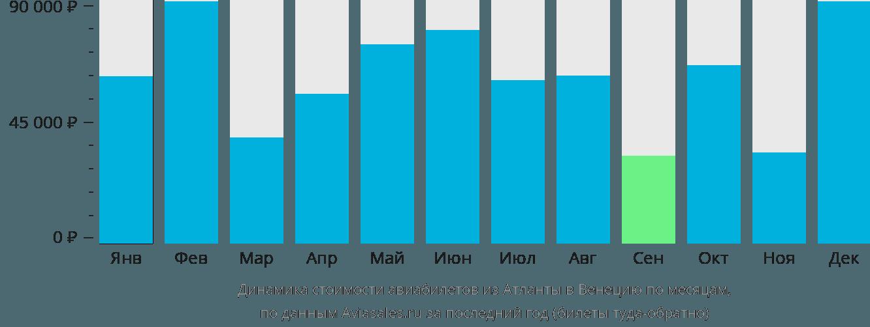 Динамика стоимости авиабилетов из Атланты в Венецию по месяцам