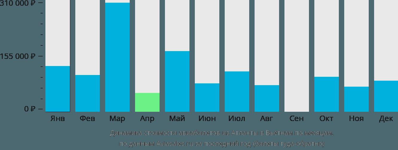 Динамика стоимости авиабилетов из Атланты в Вьетнам по месяцам