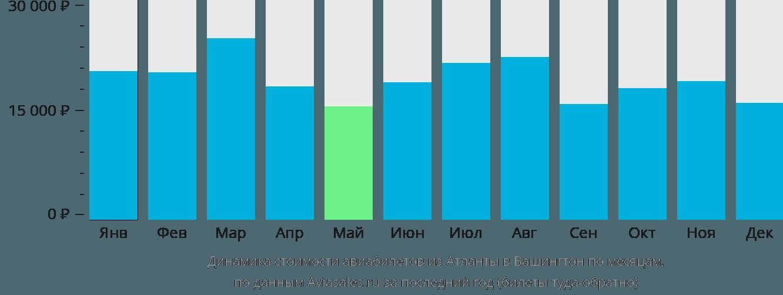 Динамика стоимости авиабилетов из Атланты в Вашингтон по месяцам