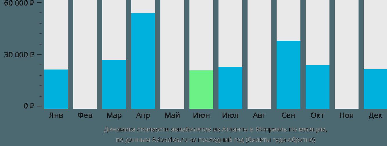 Динамика стоимости авиабилетов из Атланты в Монреаль по месяцам