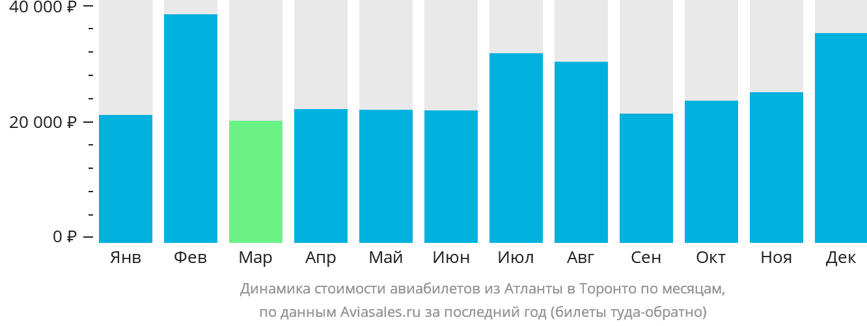 Динамика стоимости авиабилетов из Атланты в Торонто по месяцам