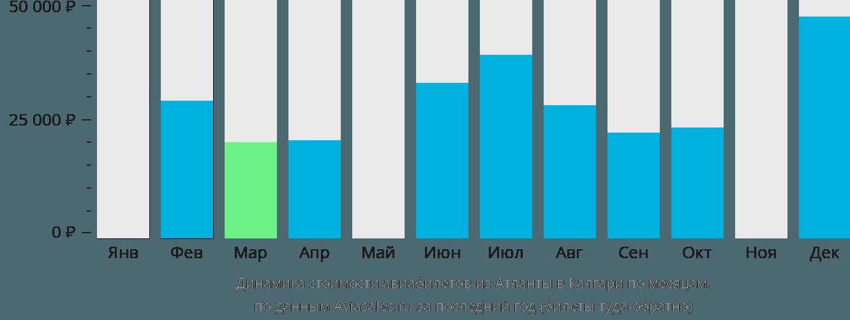 Динамика стоимости авиабилетов из Атланты в Калгари по месяцам