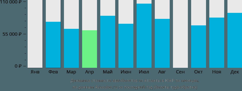 Динамика стоимости авиабилетов из Атланты в ЮАР по месяцам