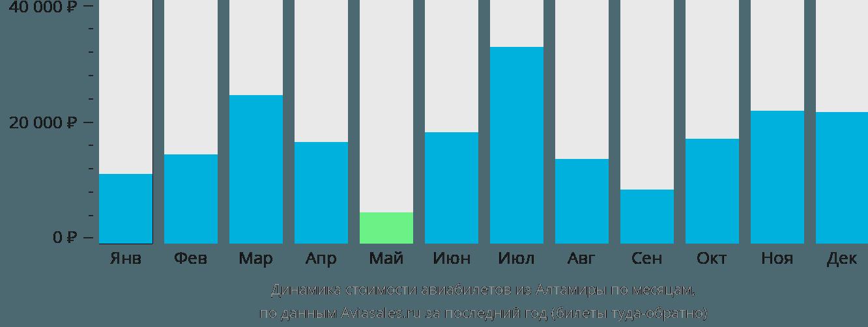 Динамика стоимости авиабилетов из Алтамиры по месяцам