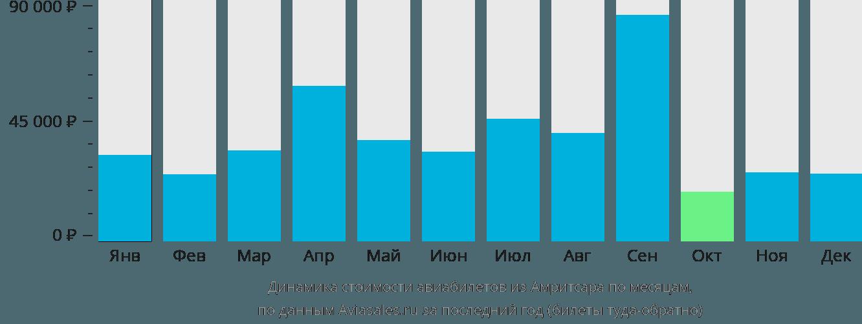 Динамика стоимости авиабилетов из Амритсара по месяцам